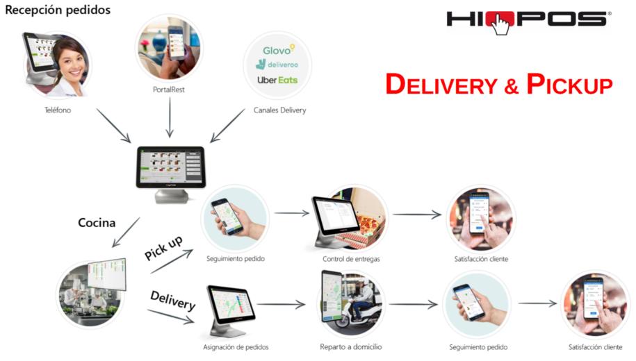 HioPOS Delivery